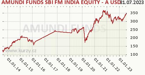 Amundi Funds Equity India (USD) graf výkonnosti, formát 500 x 260 (px) PNG