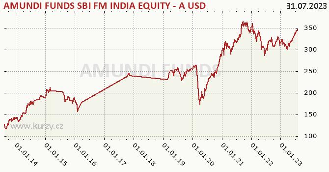 Amundi Funds Equity India (USD) graf výkonnosti, formát 670 x 350 (px) PNG