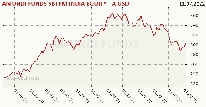 Graf výkonnosti (ČOJ/PL) Amundi Funds Equity India (USD)