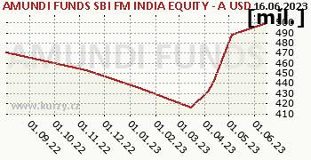 Amundi Funds Equity India (USD) graf majeteku fondu, formát 350 x 180 (px) PNG