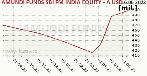 Amundi Funds Equity India (USD) graf majeteku fondu, formát 500 x 260 (px) PNG