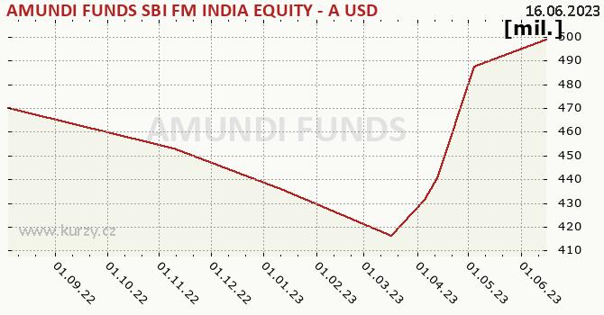 Amundi Funds Equity India (USD) graf majeteku fondu, formát 670 x 350 (px) PNG