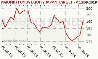 Graphique du cours (valeur nette d'inventaire / part) Amundi Funds Equity Japan Target (EUR)