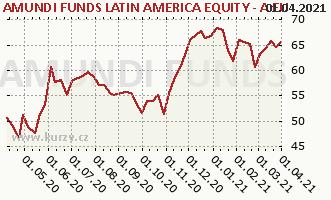 Graph rate (NAV/PC) Amundi Funds Equity Latin America (EUR)