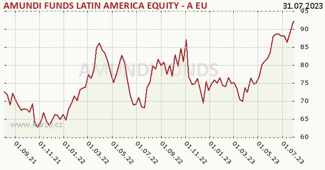 Graphique du cours (valeur nette d'inventaire / part) Amundi Funds Equity Latin America (EUR)