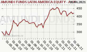 Graphique du cours (valeur nette d'inventaire / part) Amundi Funds Equity Latin America (USD)