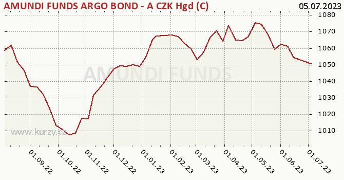 Graph rate (NAV/PC) AMUNDI FUNDS ARGO BOND - A CZK Hgd (C)