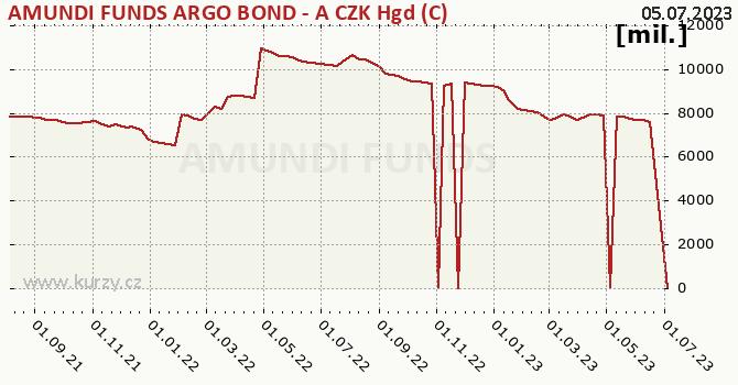 Fund assets graph (NAV) AMUNDI FUNDS ARGO BOND - A CZK Hgd (C)