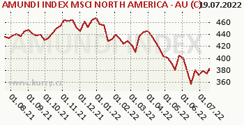 AMUNDI INDEX MSCI NORTH AMERICA - AU (C) graf výkonnosti, formát 350 x 180 (px) PNG