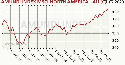 AMUNDI INDEX MSCI NORTH AMERICA - AU (C) graf výkonnosti, formát 500 x 260 (px) PNG