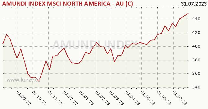 Graphique du cours (valeur nette d'inventaire / part) Amundi Funds Index Equity North America (USD)