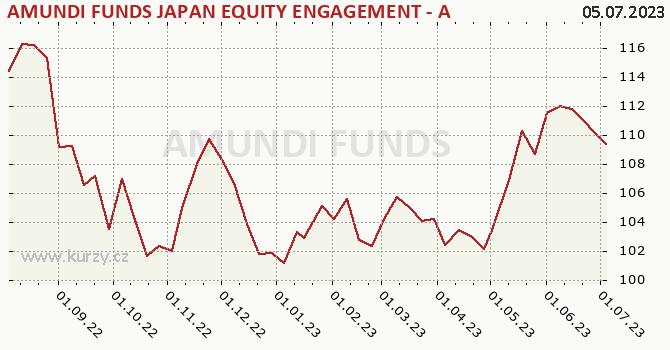 Graf kurzu (ČOJ/PL) AMUNDI FUNDS JAPAN EQUITY ENGAGEMENT - A EUR (C)