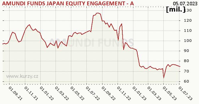 Graf majetku (ČOJ) AMUNDI FUNDS JAPAN EQUITY ENGAGEMENT - A EUR (C)