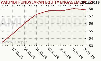 Gráfico de la rentabilidad AMUNDI FUNDS JAPAN EQUITY - A USD (C)
