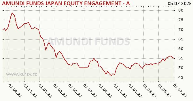 Graf výkonnosti (ČOJ/PL) AMUNDI FUNDS JAPAN EQUITY ENGAGEMENT - A USD (C)