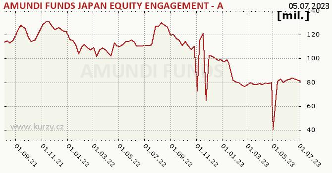 Graf majetku (ČOJ) AMUNDI FUNDS JAPAN EQUITY ENGAGEMENT - A USD (C)