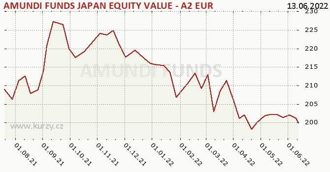Graf kurzu (ČOJ/PL) AMUNDI FUNDS JAPAN EQUITY VALUE - A2 EUR (C)