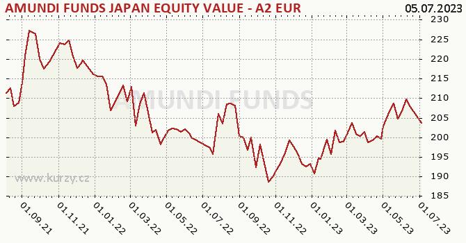 Graf výkonnosti (ČOJ/PL) AMUNDI FUNDS JAPAN EQUITY VALUE - A2 EUR (C)