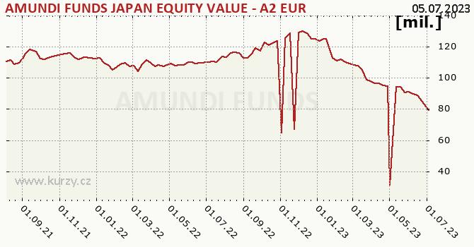 Graf majetku (ČOJ) AMUNDI FUNDS JAPAN EQUITY VALUE - A2 EUR (C)