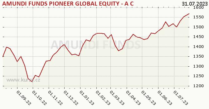 Graf kurzu (ČOJ/PL) AMUNDI FUNDS PIONEER GLOBAL EQUITY - A CZK Hgd (C)