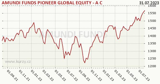 Graf výkonnosti (ČOJ/PL) AMUNDI FUNDS PIONEER GLOBAL EQUITY - A CZK Hgd (C)