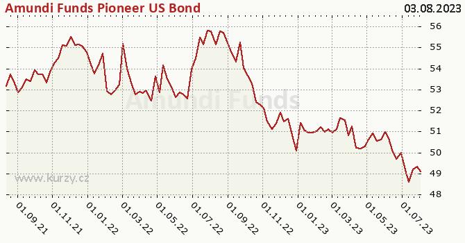 Graphique du cours (valeur nette d'inventaire / part) Amundi Funds Pioneer US Bond