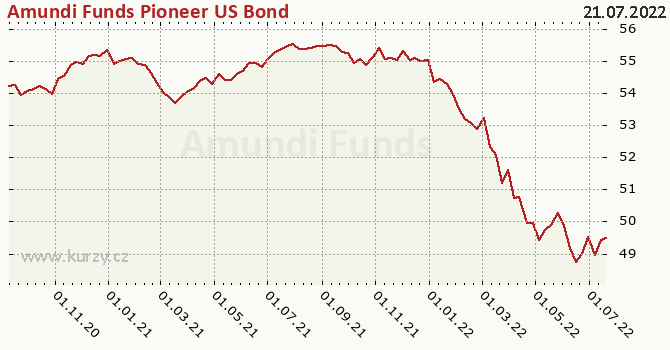 Graph rate (NAV/PC) Amundi Funds Pioneer US Bond