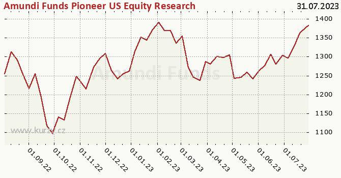 Graf kurzu (ČOJ/PL) Amundi Funds Pioneer US Equity Research Value