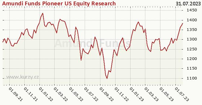 Graf výkonnosti (ČOJ/PL) Amundi Funds Pioneer US Equity Research Value