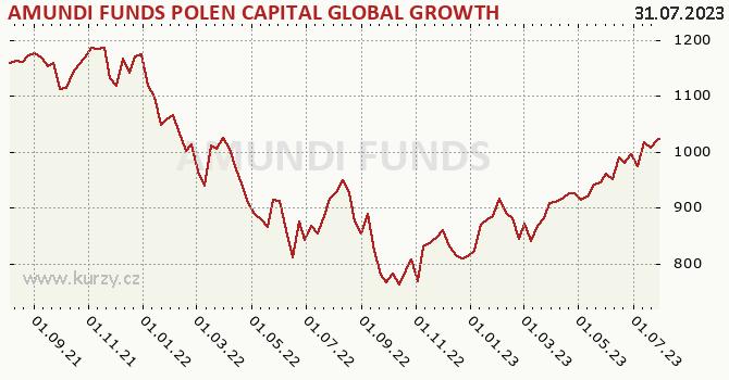 Graphique du cours (valeur nette d'inventaire / part) Amundi Funds Polen Capital Global Growth - CZKH