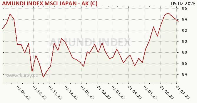 Graf kurzu (ČOJ/PL) AMUNDI INDEX MSCI JAPAN - AK (C)