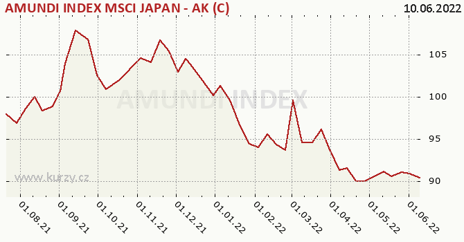 Graf výkonnosti (ČOJ/PL) AMUNDI INDEX MSCI JAPAN - AK (C)