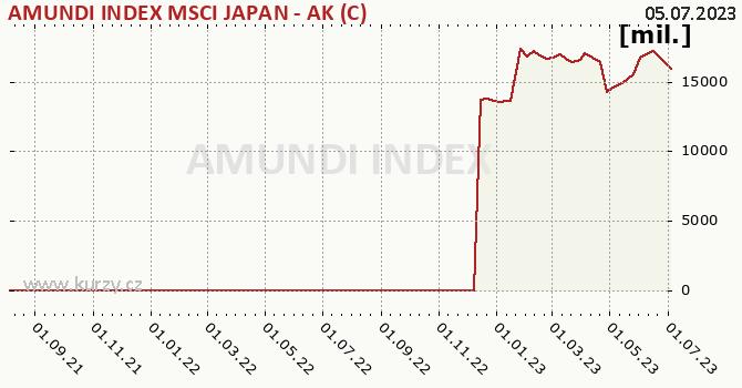 Graf majetku (ČOJ) AMUNDI INDEX MSCI JAPAN - AK (C)