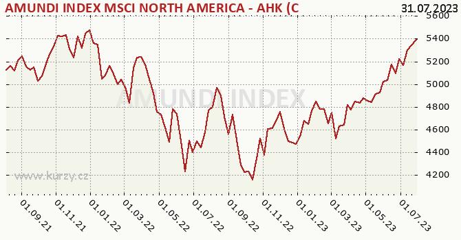Graphique du cours (valeur nette d'inventaire / part) AMUNDI INDEX MSCI NORTH AMERICA AHK C  CZK