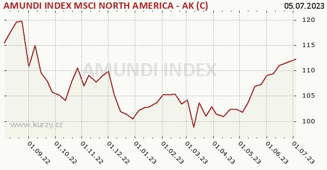 Graf kurzu (ČOJ/PL) AMUNDI INDEX MSCI NORTH AMERICA - AK (C)