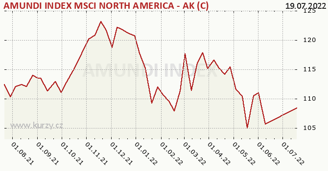 Graf výkonnosti (ČOJ/PL) AMUNDI INDEX MSCI NORTH AMERICA - AK (C)