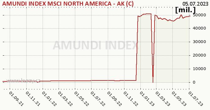 Graf majetku (ČOJ) AMUNDI INDEX MSCI NORTH AMERICA - AK (C)