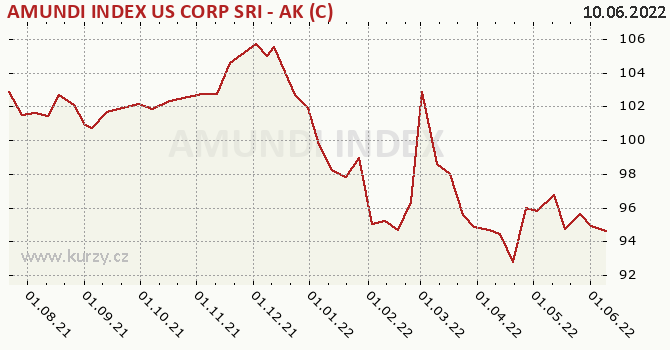 Graf kurzu (ČOJ/PL) AMUNDI INDEX US CORP SRI - AK (C)