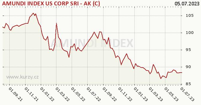 Graf výkonnosti (ČOJ/PL) AMUNDI INDEX US CORP SRI - AK (C)