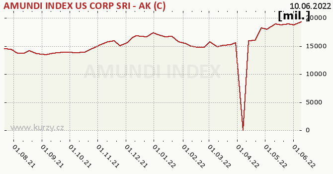 Graf majetku (ČOJ) AMUNDI INDEX US CORP SRI - AK (C)