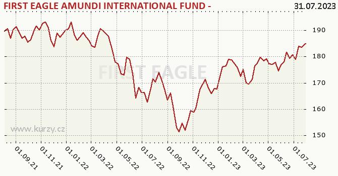 Graphique du cours (valeur nette d'inventaire / part) Amundi International SICAV (EUR)