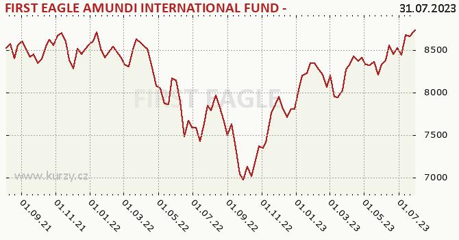 Graphique du cours (valeur nette d'inventaire / part) Amundi International SICAV (USD)