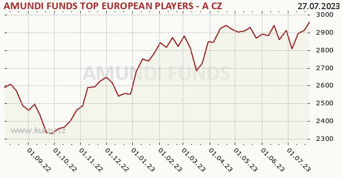 Graf kurzu (ČOJ/PL) Amundi Top European Players - CZK