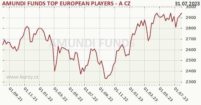 Graf výkonnosti (ČOJ/PL) Amundi Top European Players - CZK