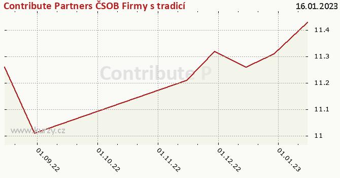 Graphique du cours (valeur nette d'inventaire / part) Contribute Partners ČSOB Firmy s tradicí 1