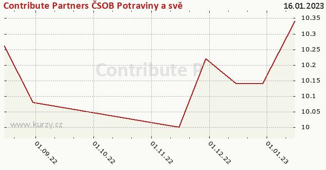 Graphique du cours (valeur nette d'inventaire / part) Contribute Partners ČSOB Potraviny a svět 1