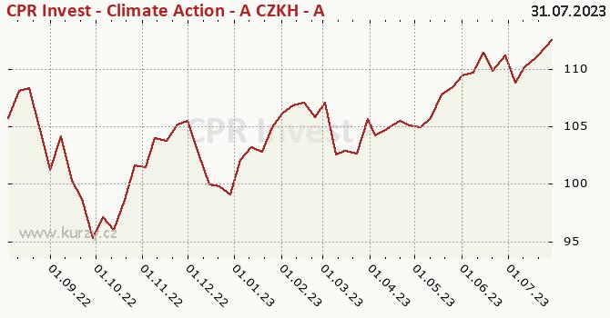 Graf kurzu (ČOJ/PL) CPR Invest - Climate Action - A CZKH - Acc