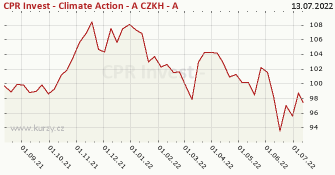 Graf výkonnosti (ČOJ/PL) CPR Invest - Climate Action - A CZKH - Acc