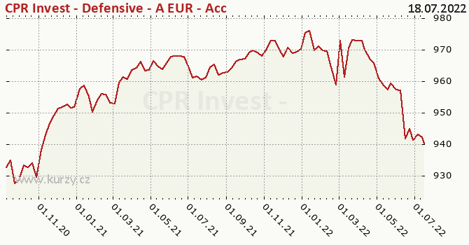 Graph rate (NAV/PC) CPR Invest - DĂ©fensive