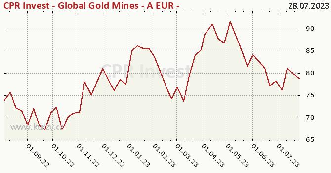 Graf kurzu (ČOJ/PL) CPR Invest - Global Gold Mines - A EUR - Acc